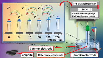 Hybrid system based on fast Fourier transform electrochemical