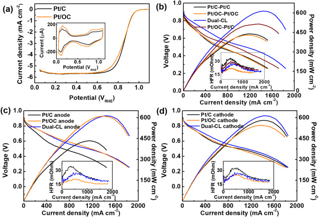 Hydrophilic-hydrophobic dual catalyst layers for proton exchange