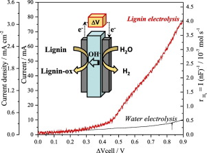 Towards a sustainable technology for H2 production: Direct lignin