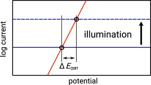 Illumination increases convection and thus local corrosion rates