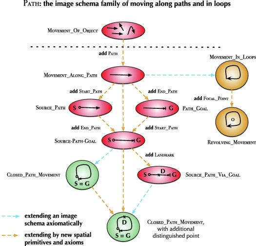 Image schemas in computational conceptual blending - ScienceDirect