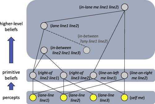 Evolution of the Icarus Cognitive Architecture - ScienceDirect