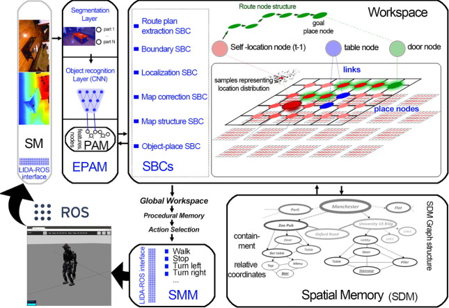 A computational cognitive framework of spatial memory in brains and