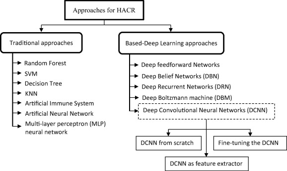 Investigation on deep learning for off-line handwritten