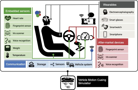 Survey on biometry for cognitive automotive systems