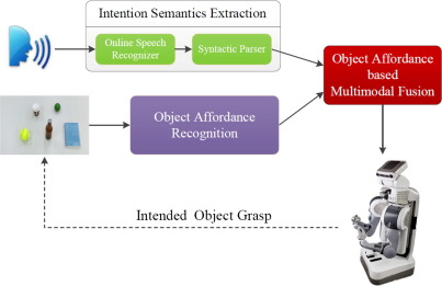 Object affordance based multimodal fusion for natural Human