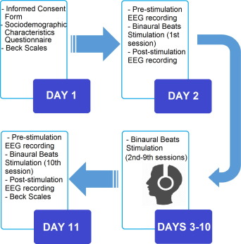 Exploratory study of the effect of binaural beat stimulation on the