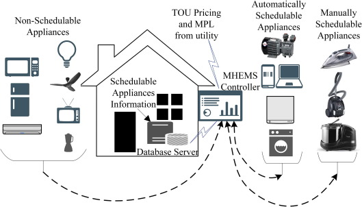 Demand response management system with discrete time window using  supervised learning algorithm - ScienceDirect