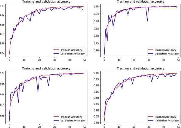 Convolutional neural network based Alzheimer's disease