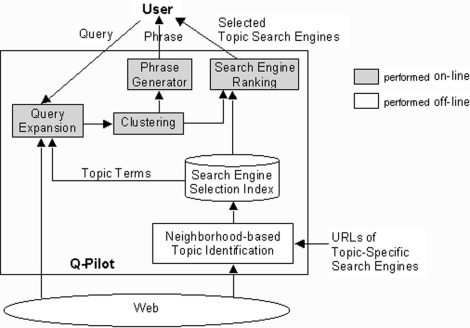 Query routing for web search engines architecture and experiments download full size image ccuart Images