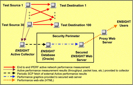 Network performance measurements for NASA's Earth Observation System