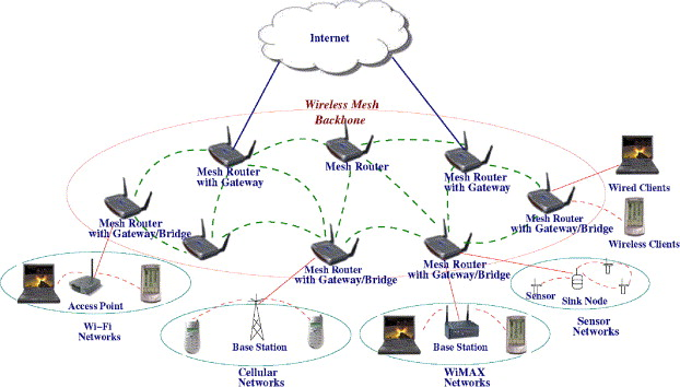 [SCHEMATICS_48IU]  Wireless mesh networks: a survey - ScienceDirect | Wireless Mesh Lan Diagram |  | ScienceDirect.com