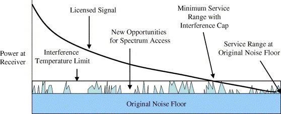 NeXt generation/dynamic spectrum access/cognitive radio