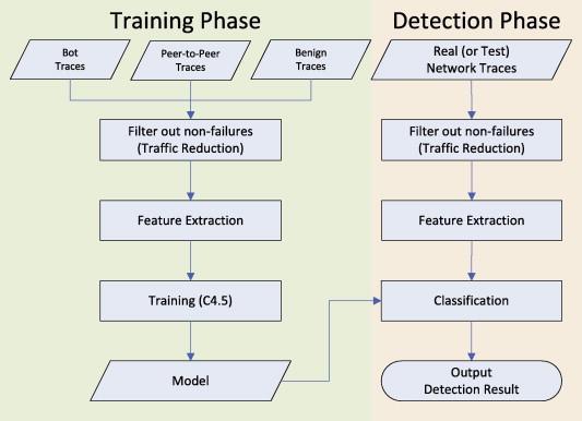Effective bot host detection based on network failure models