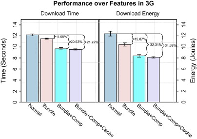 Energy-efficient mobile web in a bundle - ScienceDirect
