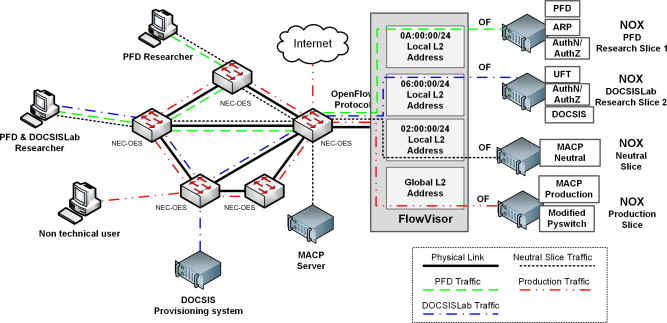 The EHU-OEF: An OpenFlow-based Layer-2 experimental facility