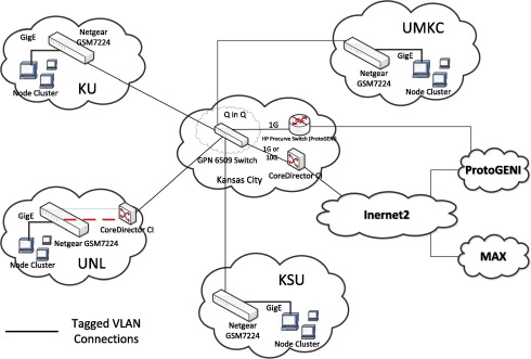The GpENI testbed: Network infrastructure, implementation