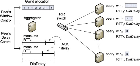 Deadline and Incast Aware TCP for cloud data center networks