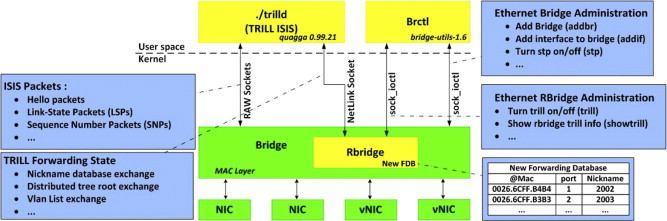 A TRILL-based multi-tenant data center network - ScienceDirect
