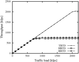 Adaptive network-traffic balancing on multi-core software