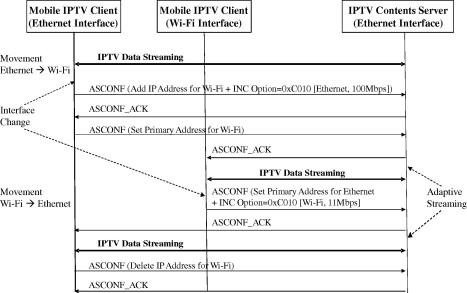 QoS-guaranteed Mobile IPTV service in heterogeneous access