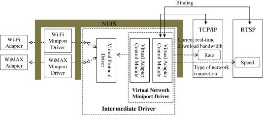 QoS-guaranteed Mobile IPTV service in heterogeneous access networks
