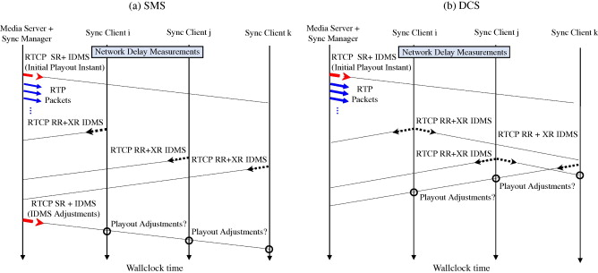 Design, development and assessment of control schemes for IDMS in a