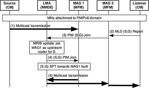 MI3M: A framework for media independent multicast mobility