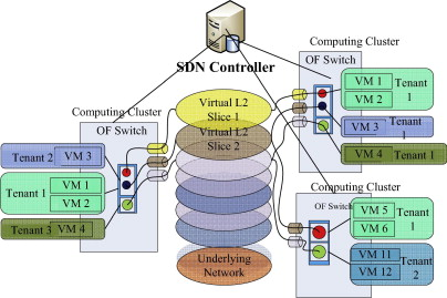 Software-Defined Networking: Challenges and research