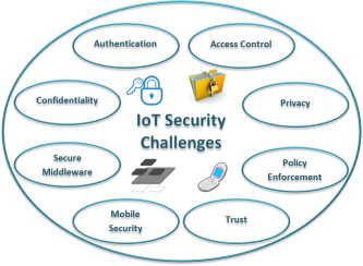 Security, privacy and trust in Internet of Things: The road