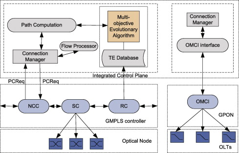 Energy Efficiency With Qos Control In Dynamic Optical Networks With