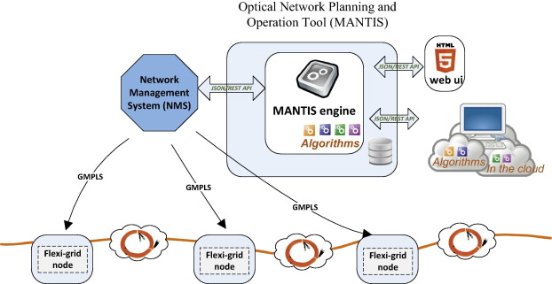Mantis Cloud Based Optical Network Planning And Operation Tool