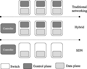 Software-Defined Networking: A survey - ScienceDirect