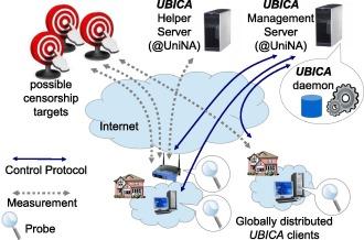 Internet Censorship detection: A survey - ScienceDirect