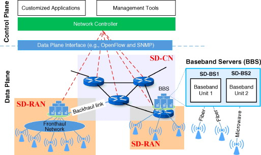 Softair A Software Defined Networking Architecture For 5g Wireless Systems Sciencedirect