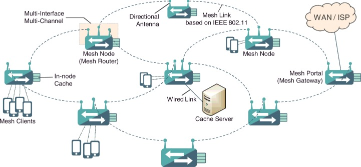 limitations of information centric networking