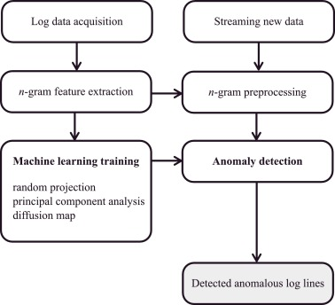 Online anomaly detection using dimensionality reduction