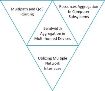Bandwidth aggregation techniques in heterogeneous multi