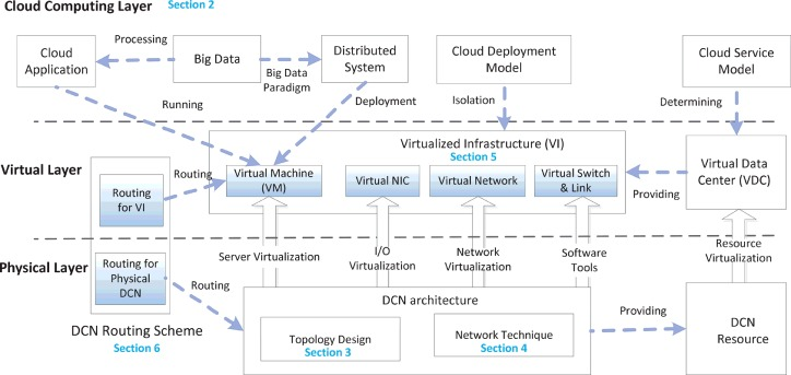 A Survey On Data Center Networking For Cloud Computing Sciencedirect