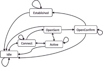 Bringing high availability to BGP: A survey - ScienceDirect
