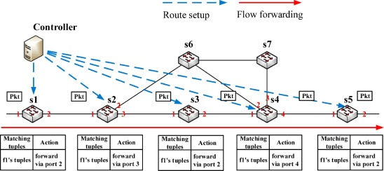 JumpFlow: Reducing flow table usage in software-defined