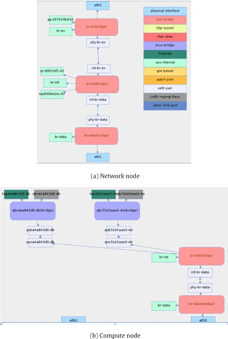 Virtual network function embedding in real cloud