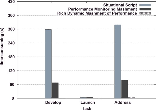 Rich dynamic mashments: An approach for network management