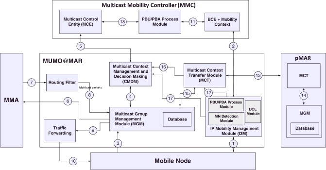 DMMS: A flexible architecture for multicast listener support in a