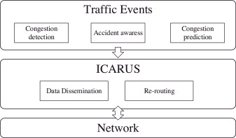 ICARUS: Improvement of traffic Condition through an Alerting