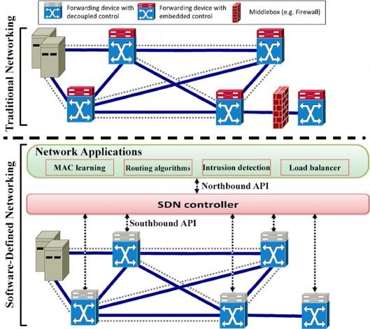 A Survey On Energy Efficiency In Software Defined Networks Sciencedirect