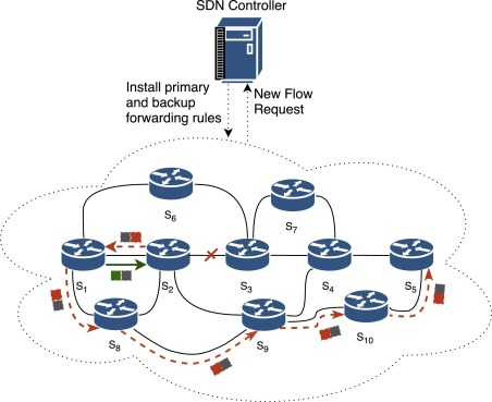 Fault tolerance in TCAM-limited software defined networks