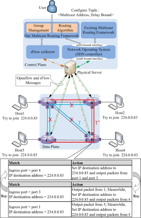 Congestion Aware Multicast Plug In For An Sdn Network Operating