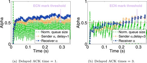 Throughput optimization of TCP incast congestion control in