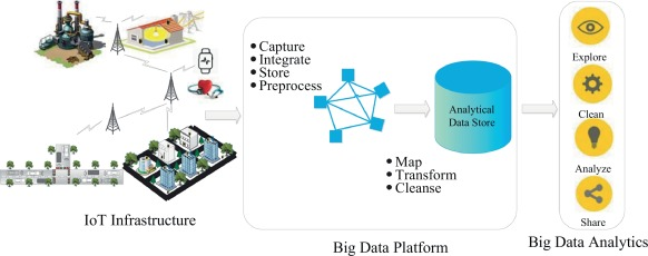 The role of big data analytics in Internet of Things
